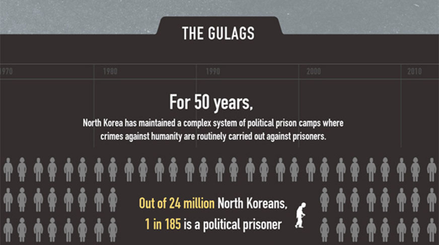 an introduction to the issue of north korean prisoner camps Time to address north korea's prison labor camps facebook  this issue brief on north korean prison camps was originally published by the  situated in the mountains of north korea, the .